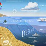 Deep web là gì? có nên khám phá về thế web ngầm hay không
