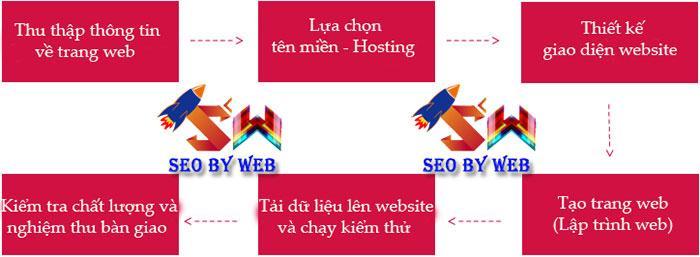 Quy trình Thiết kế Website ở Ninh
