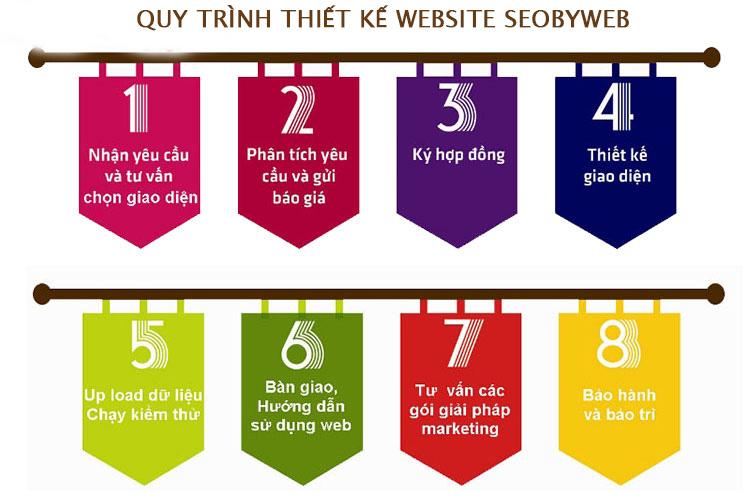 quy trình thiết kế website spa