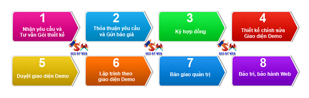quy trình thiết kế website tại đà nẵng