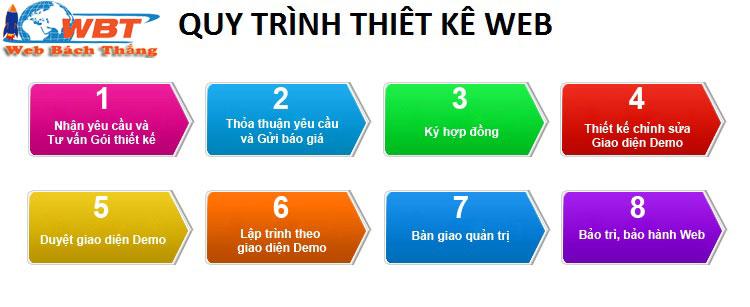 thiết kế website giá rẻ ở Nha Trang