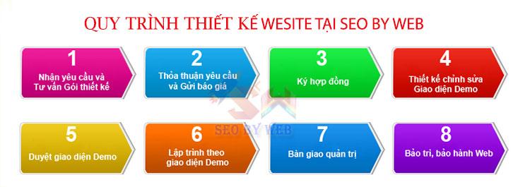 quy trình thiết kế website Kon Tum