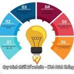 Quy trình thiết kế website chuyên nghiệp chuẩn seo chuẩn di động