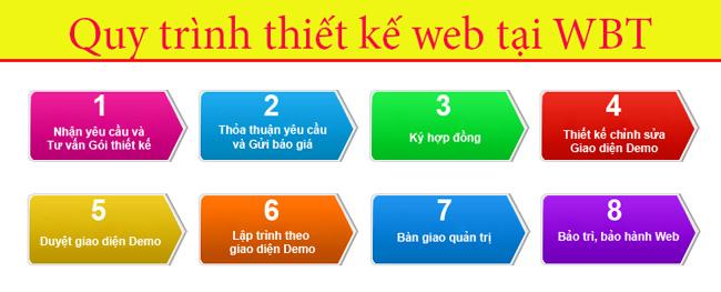 quy trình thiết kế website bán tinh dầu