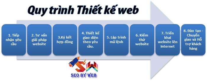 quy-trinh-web-theo-tai-seo-by-web