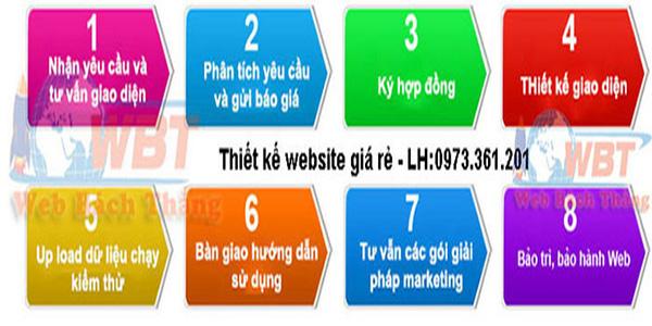 Quy trình thiết kế website resort